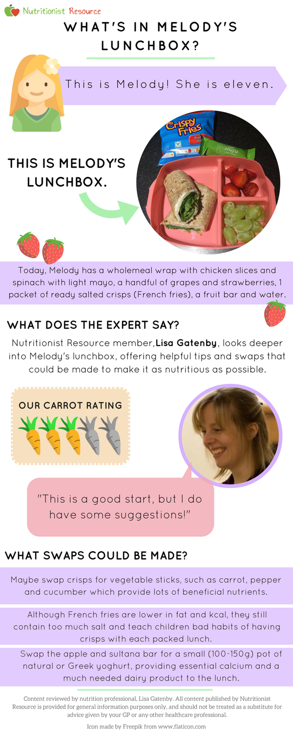 Melodys lunchbox infographic