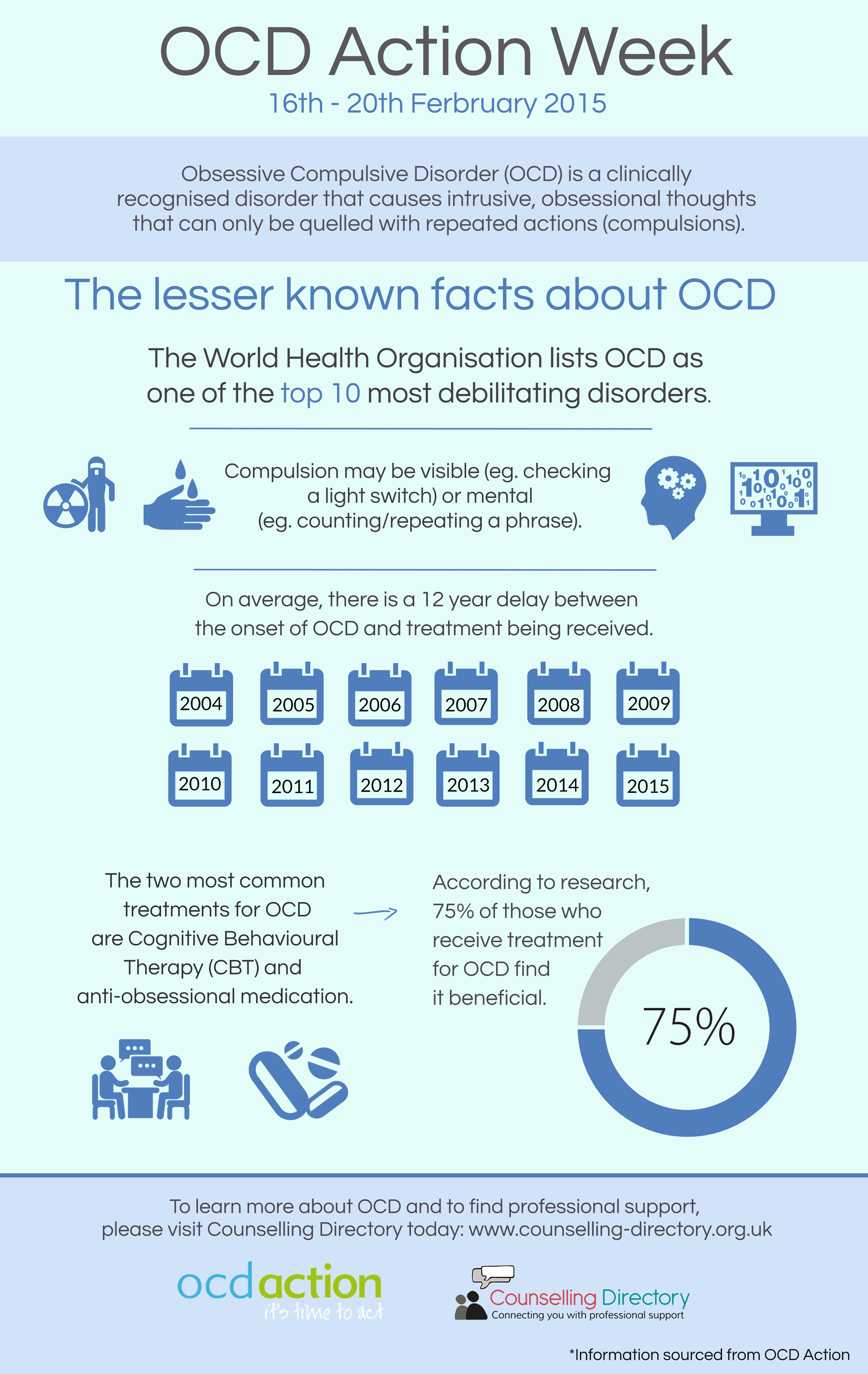 learn more about ocd Obsessive-compulsive disorder or ocd is a complicated neurobiological condition affecting many people, some of whom hide their symptoms for fear of embarrassment  to learn more and make.