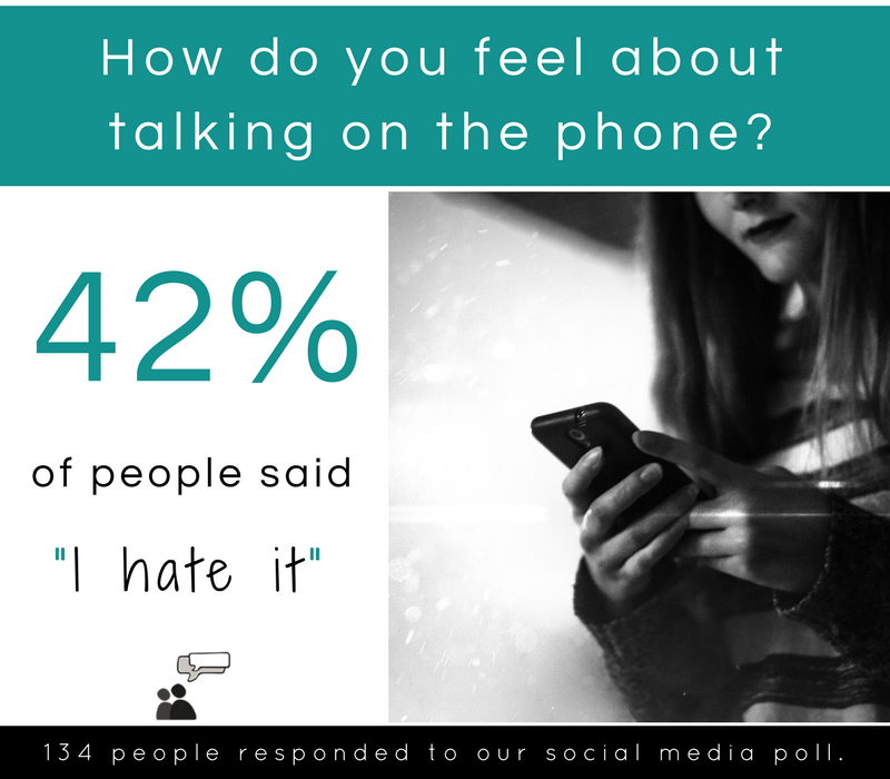 42% of people in a Counselling Directory survey hate talking on the phone.