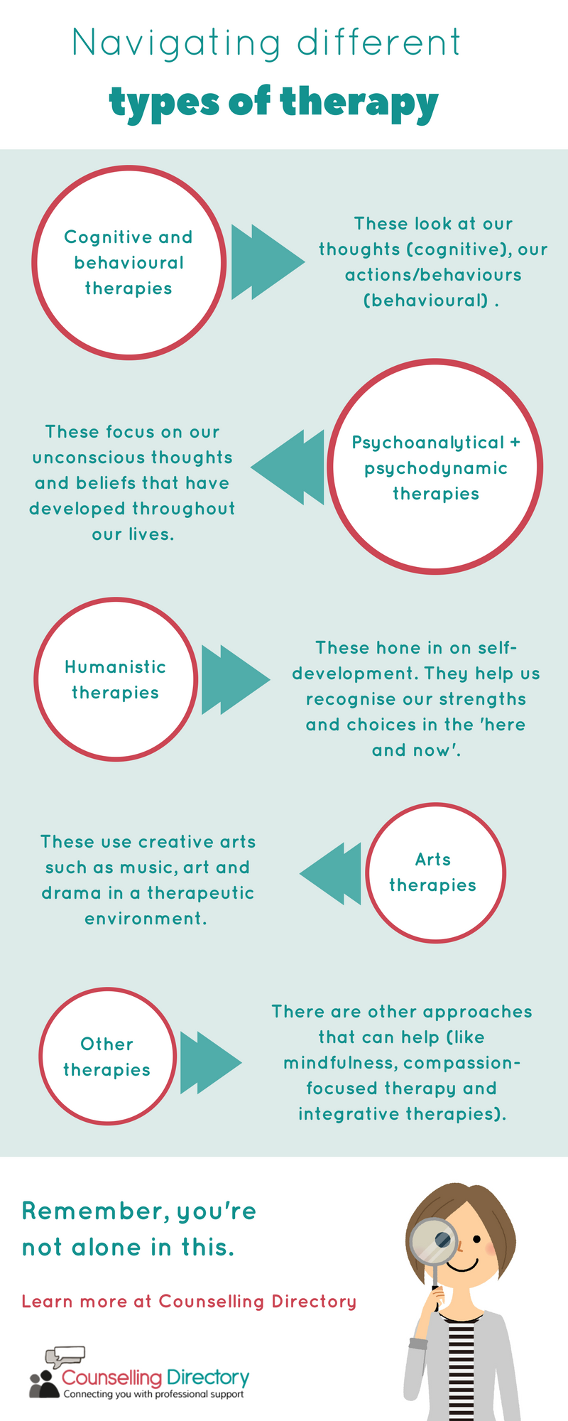 Navigating different types of therapy infographic