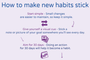 How to make habits stick - infographic