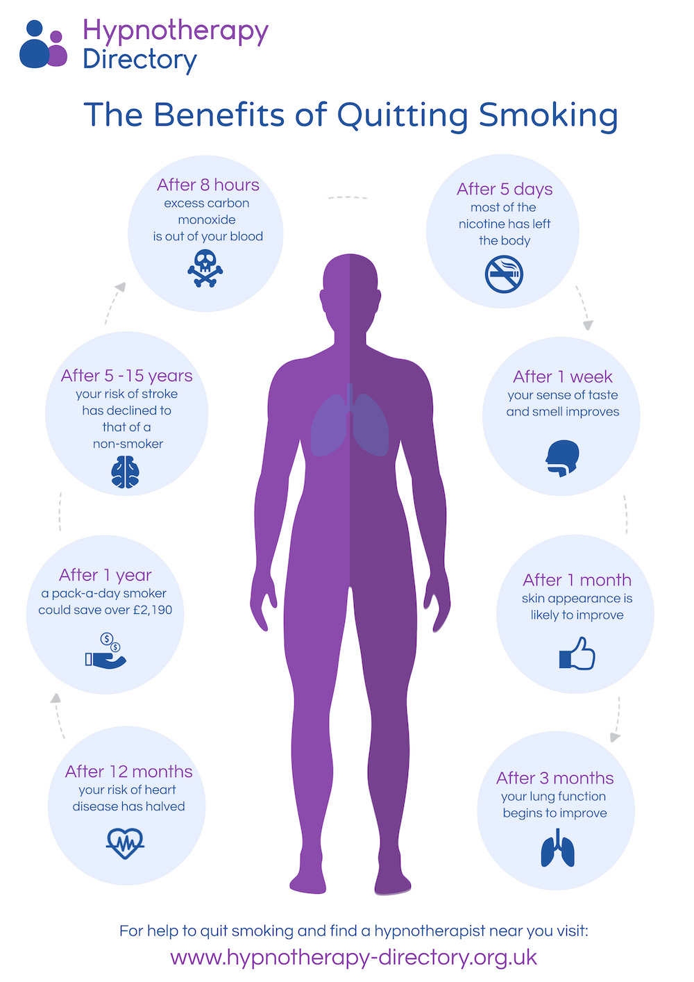 Benefits of quitting smoking - infographic