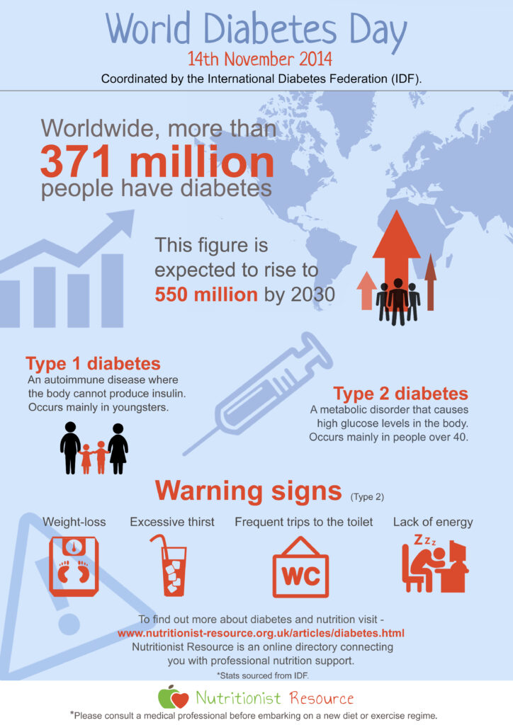World Diabetes day - Infographic
