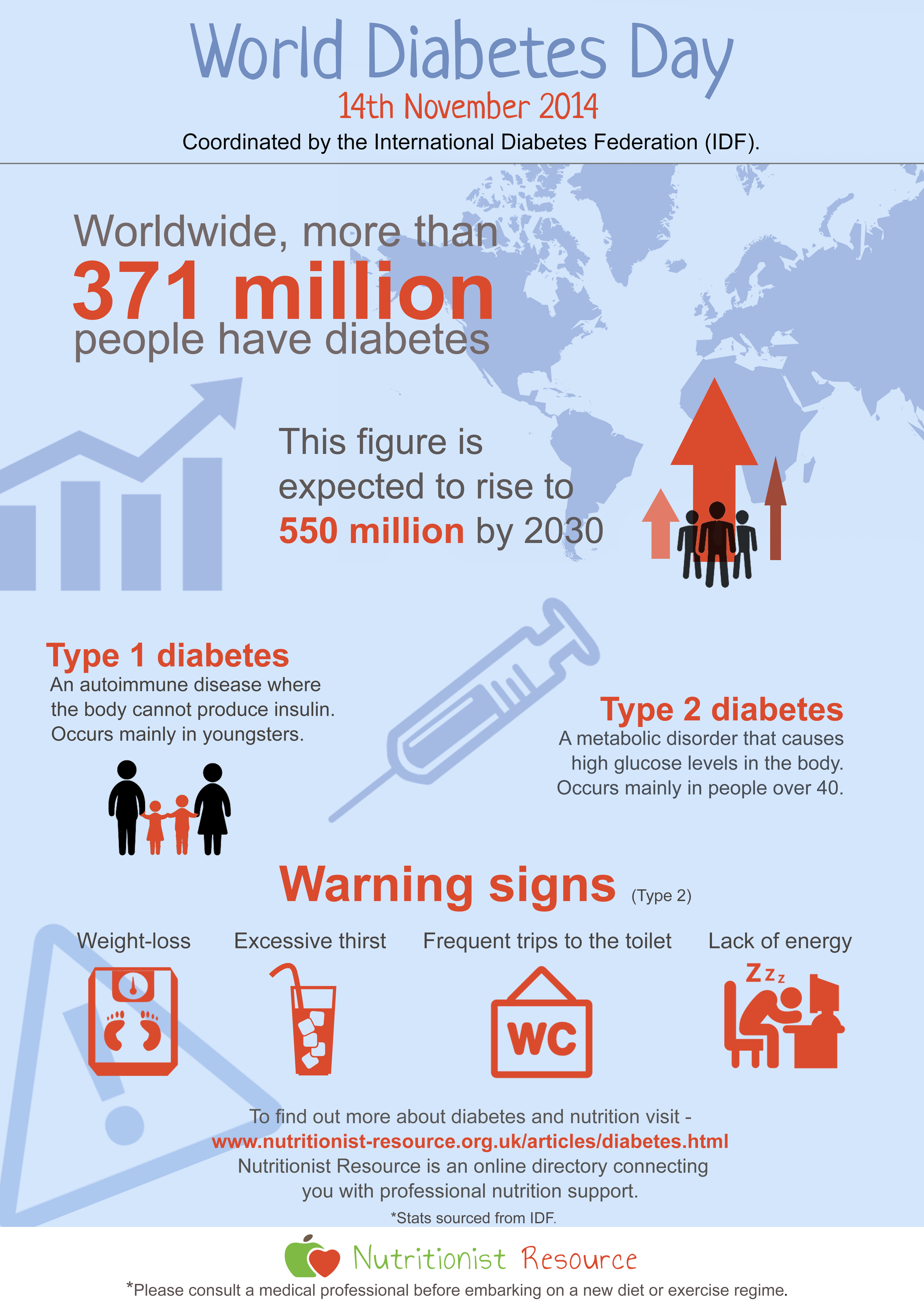 informative article about diabetes Diabetes mine → 12 diabetes news items on our radar 12 diabetes news items on our radar written by mike hoskins | published on this article was informative.