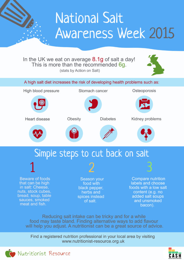 National Salt Awareness Week