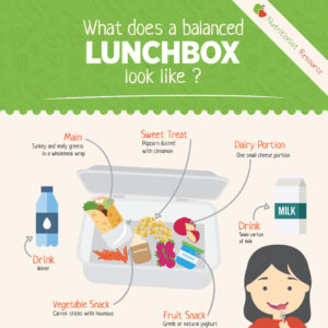 What does a balanced lunchbox look like?