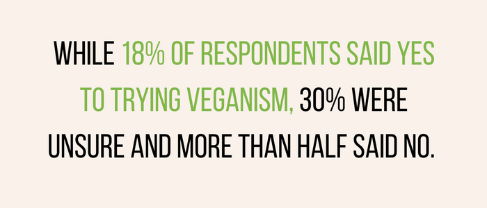 vegan results