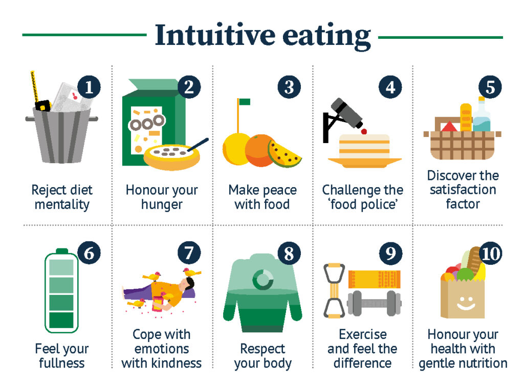Infogprahic of 10 principles of intuitive eating