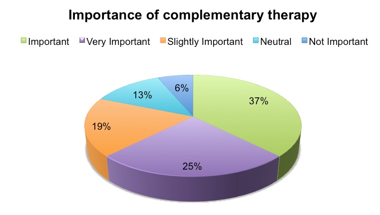 Pie chart on the importance of complementary therapies
