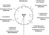 Self compass