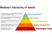 Maslow' hierarchy of need