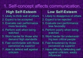 Factors on Self-Esteem