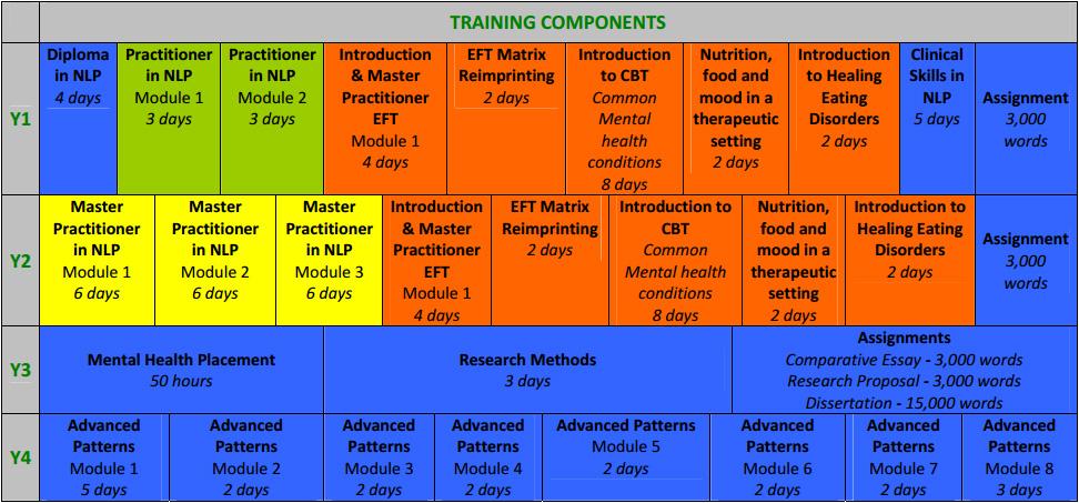 training_components