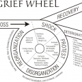 Grief Wheel<br />The 5 stages of bereavement/loss