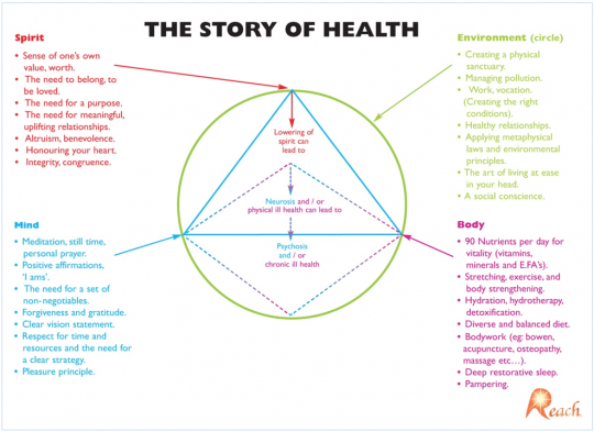 story_of_health