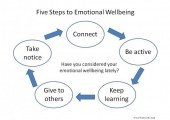 Five Steps to Wellbeing