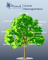 Central Nottinghamshire Association for Mental Health