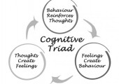 CBT<br />Thoughts behaviours and emotions are all linked and influence each other to maintain your problems