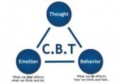The CBT Model - The interplay of thoughts, feelings and behaviour can be worked on to manage how we see ourselves, other people and the world.