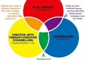 Play Matters Counselling Service