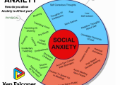ANXIETY<br />How do you allow anxiety to affect you?  There is a solution.