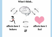 How you think affects how you feel and how you behave and perceive yourself and the world around you