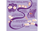 The client's coaching Journey