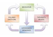 Our behaviours effect our thoughts and beliefs, working with one, helps shift the others.