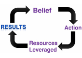 Belief Cycle - Positive Beliefs = Positive results | Negative beliefs = negative results