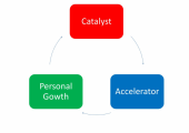 Coaching is a catalyst, and accelerator and a self-discovery (personal growth) process