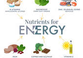 Nutrition for energy