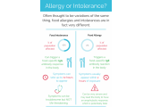 Allergy or Intolerance?